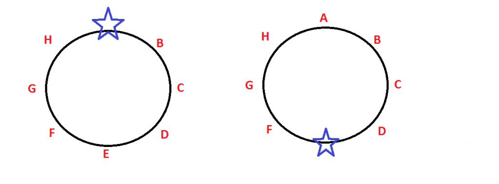 You are here - Circular seating arrangement