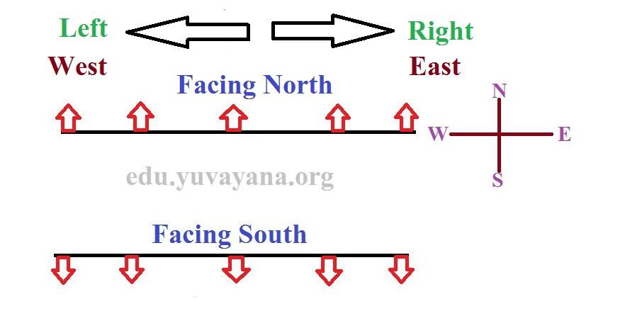 how to solve two line seating arrangement facing opposite to each other north